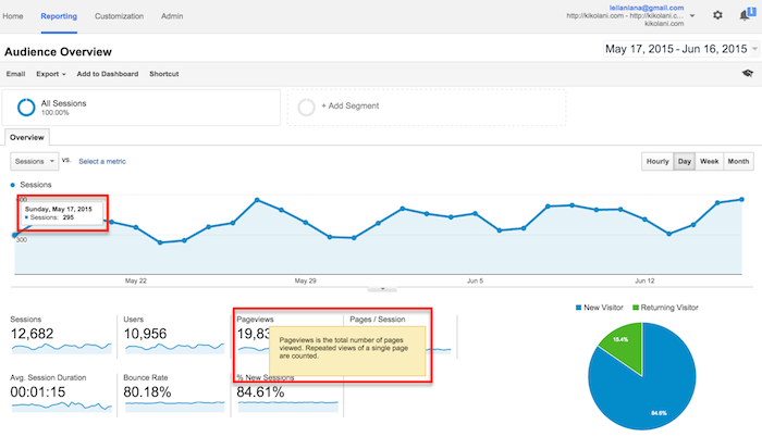 What is Google Analytics & Importance of Google Analytics